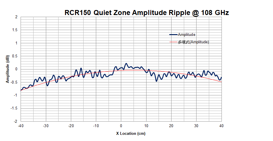 WavePro CATR Model RCR150 Quite Zone Amplitude Ripple at 108 GHz