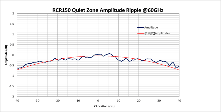 WavePro CATR Model RCR150 Quite Zone Amplitude Ripple at 60 GHz