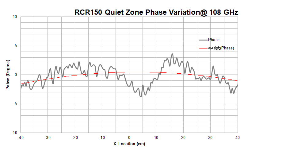 WavePro CATR Model RCR150 Quite Zone Phase Ripple at 108 GHz