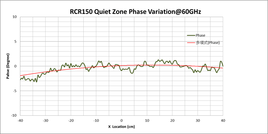 WavePro CATR Model RCR150 Quite Zone Phase Ripple at 60 GHz